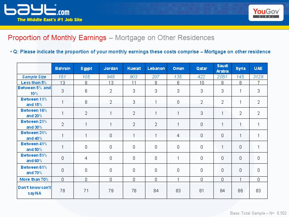 Base: Total Sample – N= 8,502 Proportion of Monthly Earnings – Mortgage on Other Residences Q: Please indicate the proportion of your monthly earnings these costs comprise – Mortgage on other residence