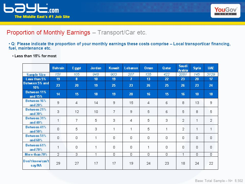 Base: Total Sample – N= 8,502 Proportion of Monthly Earnings – Transport/Car etc.