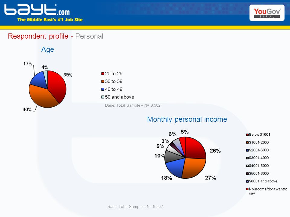 Respondent profile - Personal Monthly personal income Age Base: Total Sample – N= 8,502