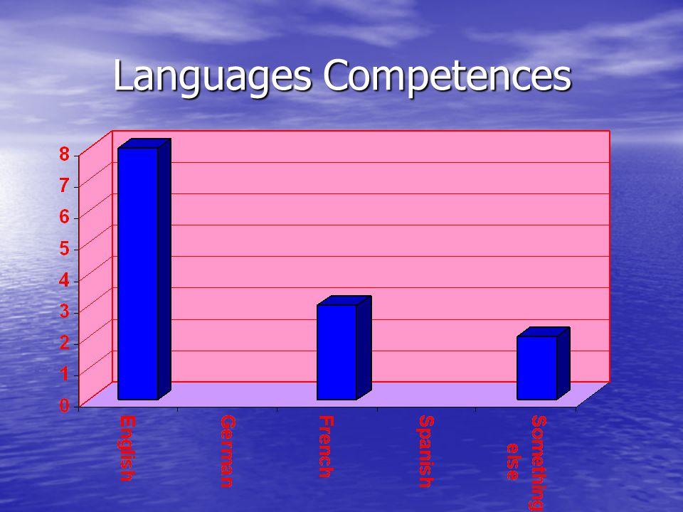 Languages Competences