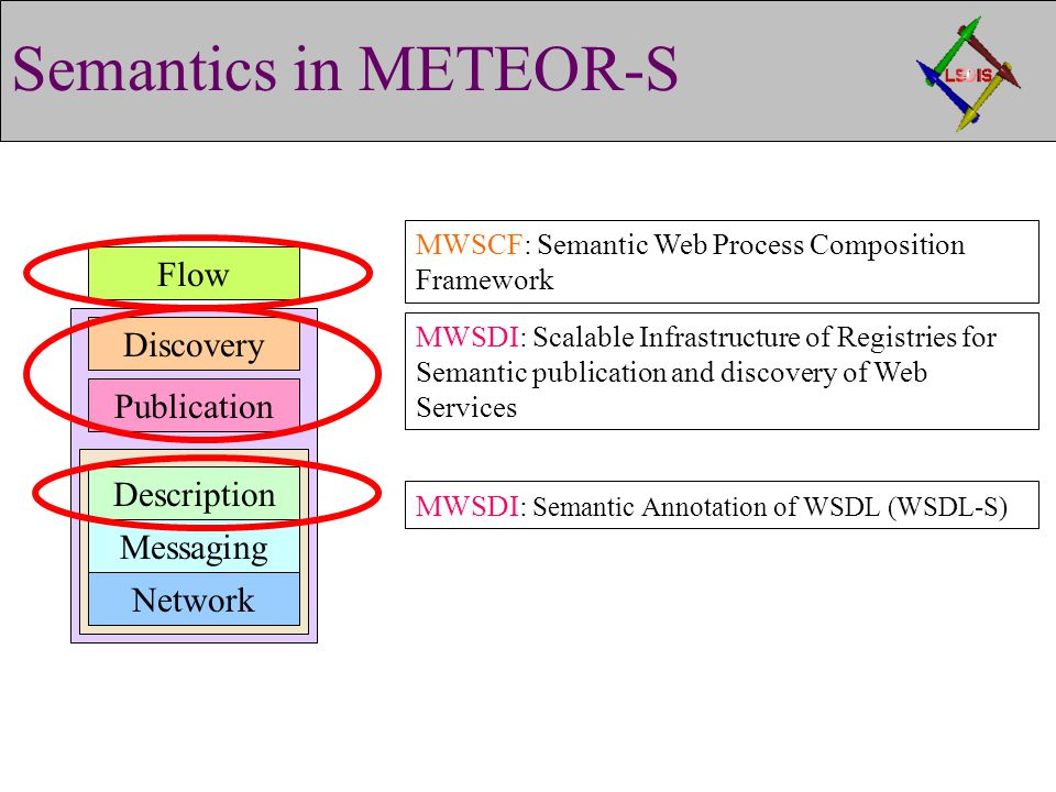 Semantics in METEOR-S Publication Discovery Description Messaging Network Flow MWSDI: Scalable Infrastructure of Registries for Semantic publication and discovery of Web Services MWSDI: Semantic Annotation of WSDL (WSDL-S) MWSCF: Semantic Web Process Composition Framework