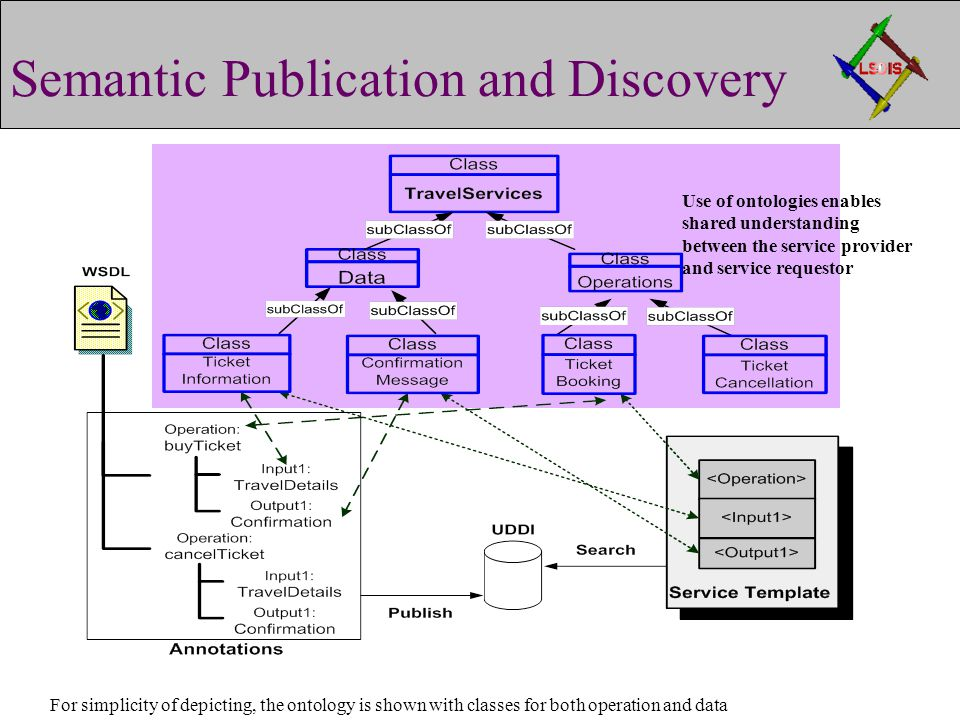 Use of ontologies enables shared understanding between the service provider and service requestor Semantic Publication and Discovery For simplicity of depicting, the ontology is shown with classes for both operation and data