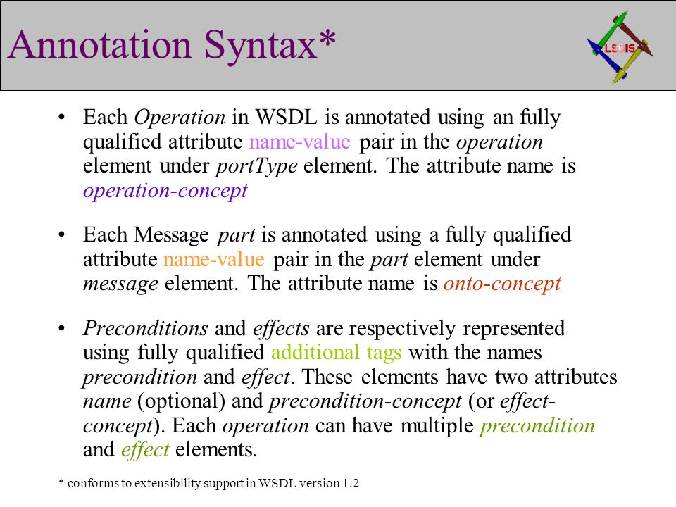 Annotation Syntax* Each Operation in WSDL is annotated using an fully qualified attribute name-value pair in the operation element under portType element.