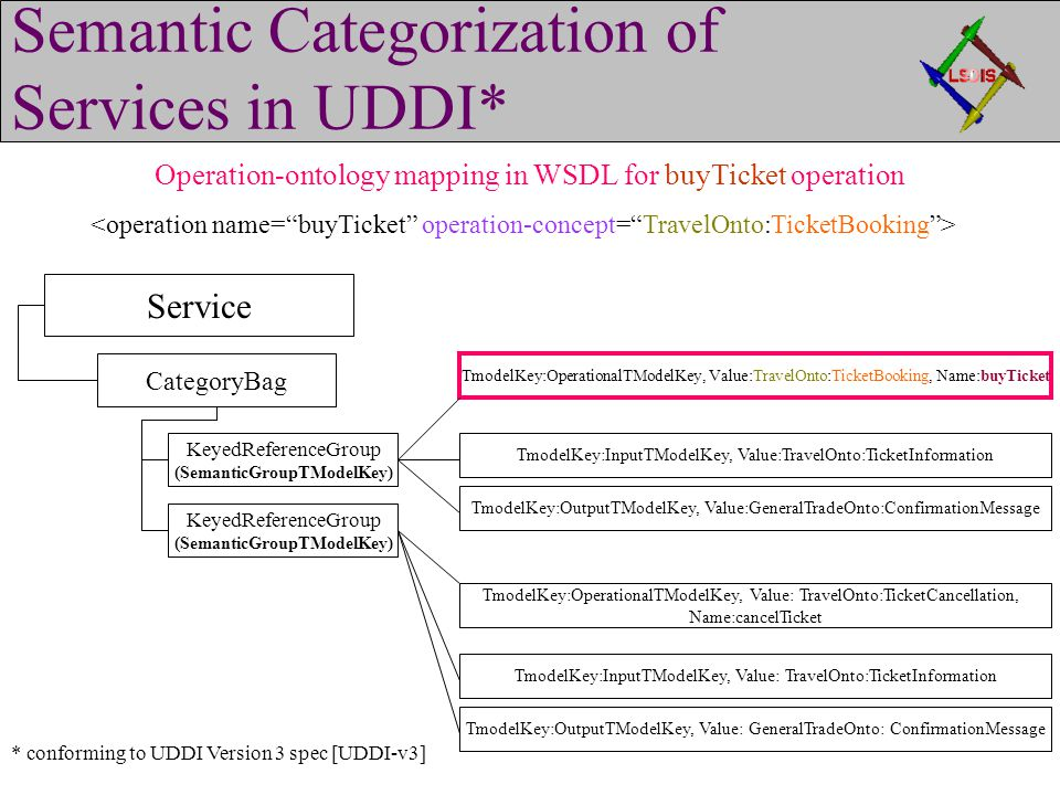 Semantic Categorization of Services in UDDI* Service KeyedReferenceGroup (SemanticGroupTModelKey) KeyedReferenceGroup (SemanticGroupTModelKey) CategoryBag TmodelKey:OperationalTModelKey, Value:TravelOnto:TicketBooking, Name:buyTicket TmodelKey:InputTModelKey, Value:TravelOnto:TicketInformation TmodelKey:OutputTModelKey, Value:GeneralTradeOnto:ConfirmationMessage TmodelKey:OperationalTModelKey, Value: TravelOnto:TicketCancellation, Name:cancelTicket TmodelKey:InputTModelKey, Value: TravelOnto:TicketInformation TmodelKey:OutputTModelKey, Value: GeneralTradeOnto: ConfirmationMessage Operation-ontology mapping in WSDL for buyTicket operation * conforming to UDDI Version 3 spec [UDDI-v3]