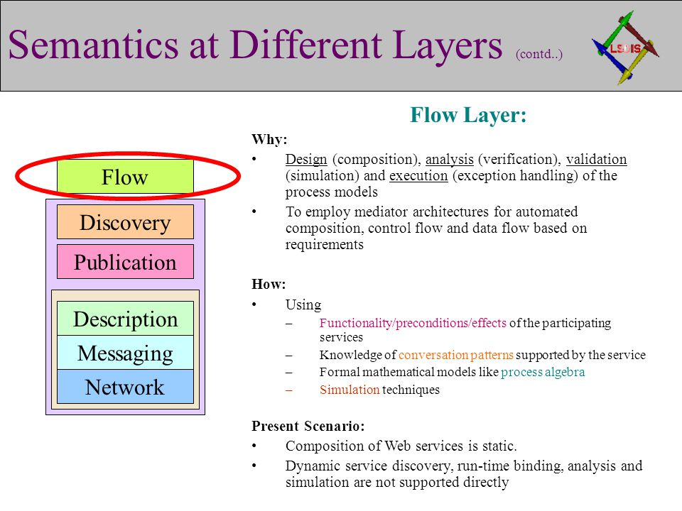 Semantics at Different Layers (contd..) Publication Discovery Description Messaging Network Flow Flow Layer: Why: Design (composition), analysis (verification), validation (simulation) and execution (exception handling) of the process models To employ mediator architectures for automated composition, control flow and data flow based on requirements How: Using –Functionality/preconditions/effects of the participating services –Knowledge of conversation patterns supported by the service –Formal mathematical models like process algebra –Simulation techniques Present Scenario: Composition of Web services is static.
