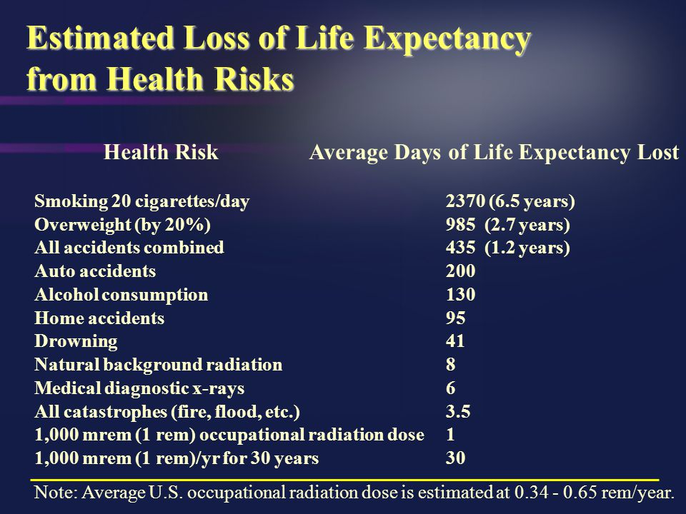 Risks which Increase Chance of Death by 1 in 1 million a a B.L. Cohen and I.S. Lee, Catalog of Risks Extended and Updated, Health Physics, Vol. 61, Se