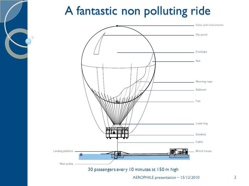 23 Open since 2005 - between 80 000 & 110 000 passengers per year AEROPHILE presentation – 15/12/2010