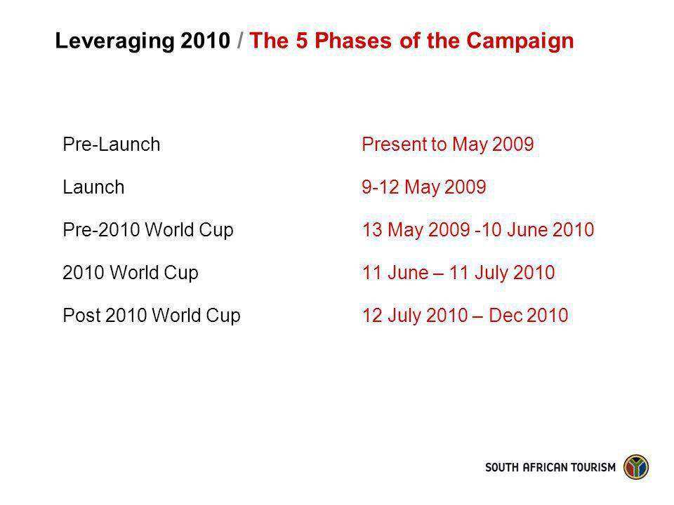 Leveraging 2010 / The 5 Phases of the Campaign Pre-Launch Launch Pre-2010 World Cup 2010 World Cup Post 2010 World Cup Present to May 2009 9-12 May 20