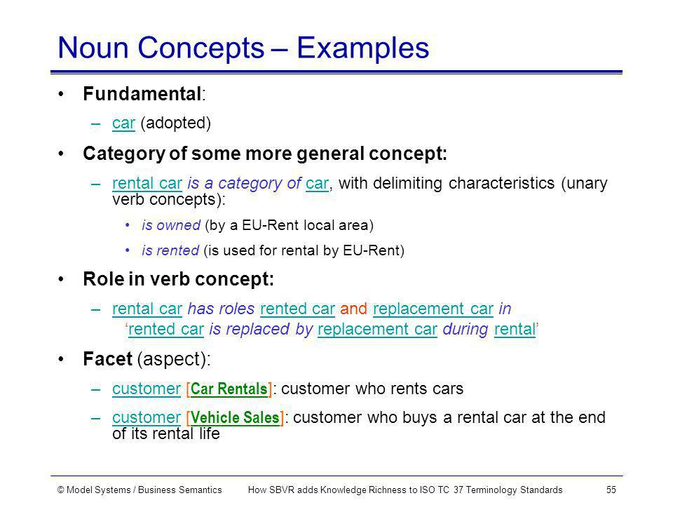 © Model Systems / Business SemanticsHow SBVR adds Knowledge Richness to ISO TC 37 Terminology Standards55 Noun Concepts – Examples Fundamental: –car (adopted) Category of some more general concept: –rental car is a category of car, with delimiting characteristics (unary verb concepts): is owned (by a EU-Rent local area) is rented (is used for rental by EU-Rent) Role in verb concept: –rental car has roles rented car and replacement car in rented car is replaced by replacement car during rental Facet (aspect): –customer [ Car Rentals ]: customer who rents cars –customer [ Vehicle Sales ]: customer who buys a rental car at the end of its rental life