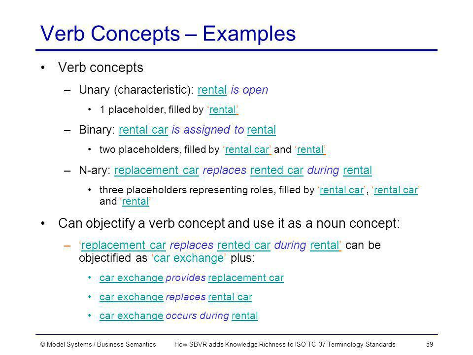 © Model Systems / Business SemanticsHow SBVR adds Knowledge Richness to ISO TC 37 Terminology Standards59 Verb Concepts – Examples Verb concepts –Unary (characteristic): rental is open 1 placeholder, filled by rental –Binary: rental car is assigned to rental two placeholders, filled by rental car and rental –N-ary: replacement car replaces rented car during rental three placeholders representing roles, filled by rental car, rental car and rental Can objectify a verb concept and use it as a noun concept: –replacement car replaces rented car during rental can be objectified as car exchange plus: car exchange provides replacement car car exchange replaces rental car car exchange occurs during rental