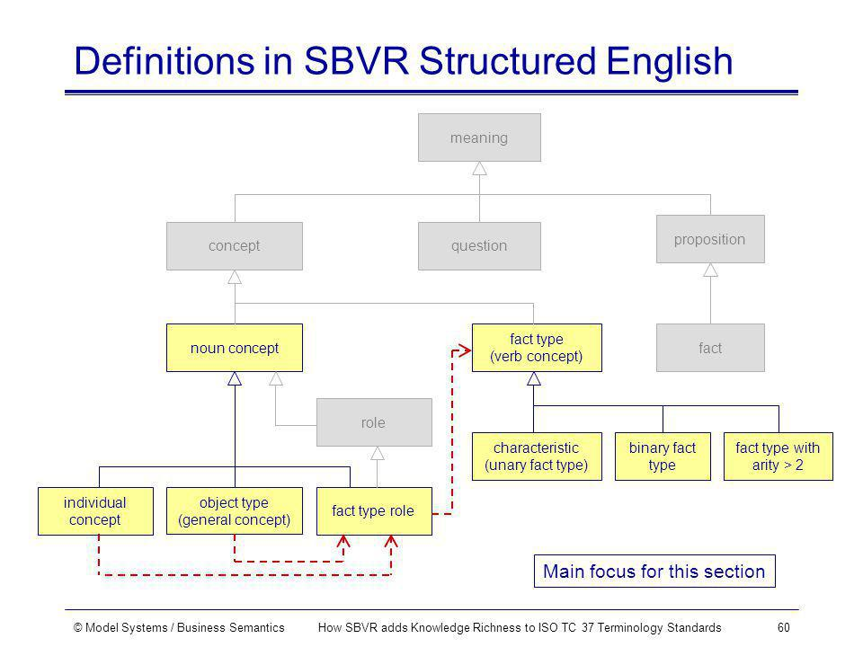 © Model Systems / Business SemanticsHow SBVR adds Knowledge Richness to ISO TC 37 Terminology Standards60 Definitions in SBVR Structured English object type (general concept) concept meaning proposition question individual concept characteristic (unary fact type) noun concept fact type role fact fact type (verb concept) binary fact type role fact type with arity > 2 Main focus for this section