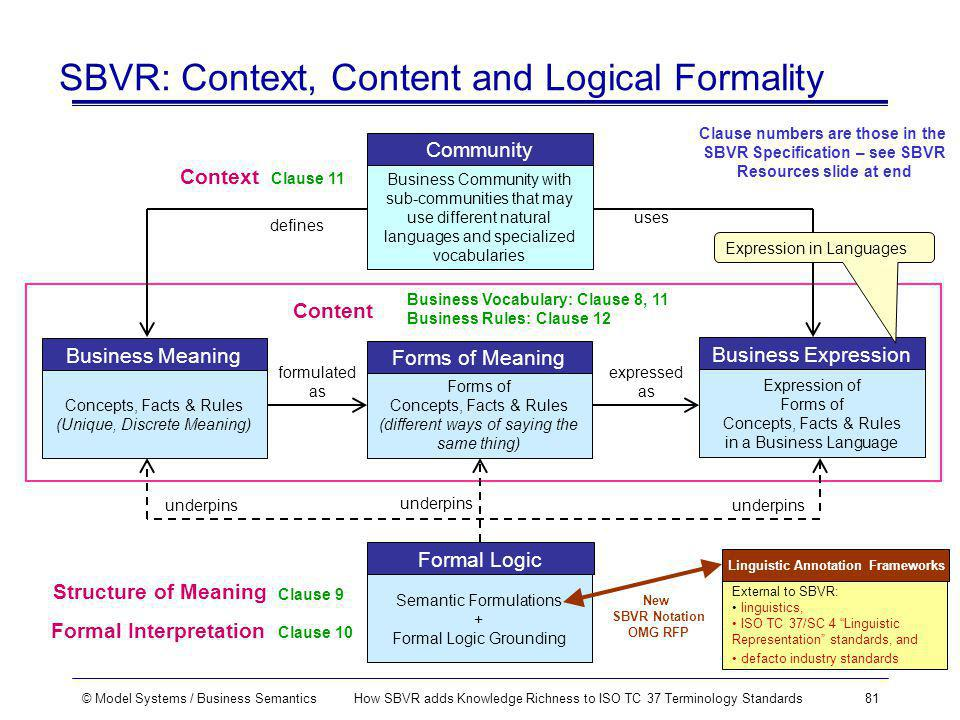 © Model Systems / Business SemanticsHow SBVR adds Knowledge Richness to ISO TC 37 Terminology Standards81 SBVR: Context, Content and Logical Formality Business Community with sub-communities that may use different natural languages and specialized vocabularies Community Concepts, Facts & Rules (Unique, Discrete Meaning) Business Meaning Expression of Forms of Concepts, Facts & Rules in a Business Language Business Expression Semantic Formulations + Formal Logic Grounding Formal Logic defines uses formulated as expressed as underpins Context Formal Interpretation Content Business Vocabulary: Clause 8, 11 Business Rules: Clause 12 Clause 10 Clause 9 Clause 11 Structure of Meaning Forms of Concepts, Facts & Rules (different ways of saying the same thing) Forms of Meaning Expression in Languages Clause numbers are those in the SBVR Specification – see SBVR Resources slide at end External to SBVR: linguistics, ISO TC 37/SC 4 Linguistic Representation standards, and defacto industry standards Linguistic Annotation Frameworks New SBVR Notation OMG RFP