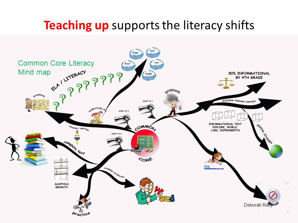 Teaching up supports the literacy shifts Determine the ways differentiation supports the instructional shifts in the common core.