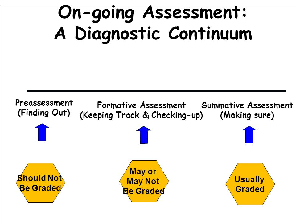 ) On-going Assessment: A Diagnostic Continuum Preassessment (Finding Out) Formative Assessment (Keeping Track & Checking-up) Summative Assessment (Making sure) Should Not Be Graded May or May Not Be Graded Usually Graded