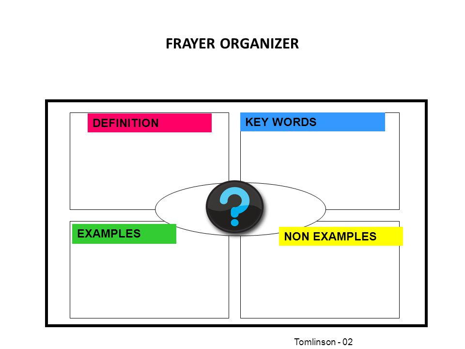 FRAYER ORGANIZER Description DEFINITION KEY WORDS EXAMPLES NON EXAMPLES Tomlinson - 02
