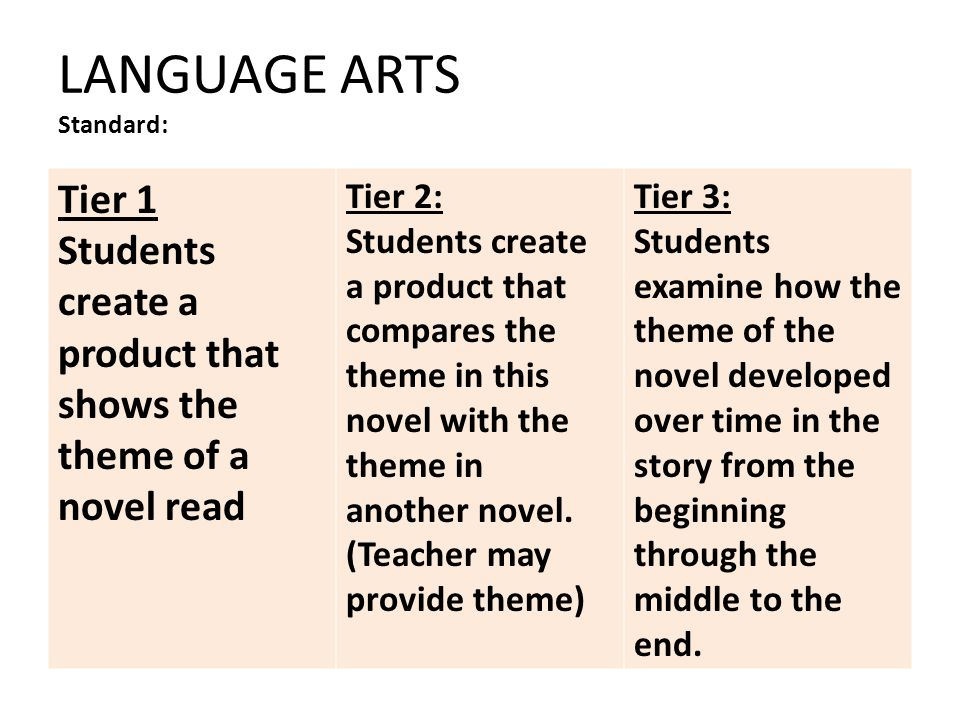 LANGUAGE ARTS Standard: Tier 1 Students create a product that shows the theme of a novel read Tier 2: Students create a product that compares the theme in this novel with the theme in another novel.