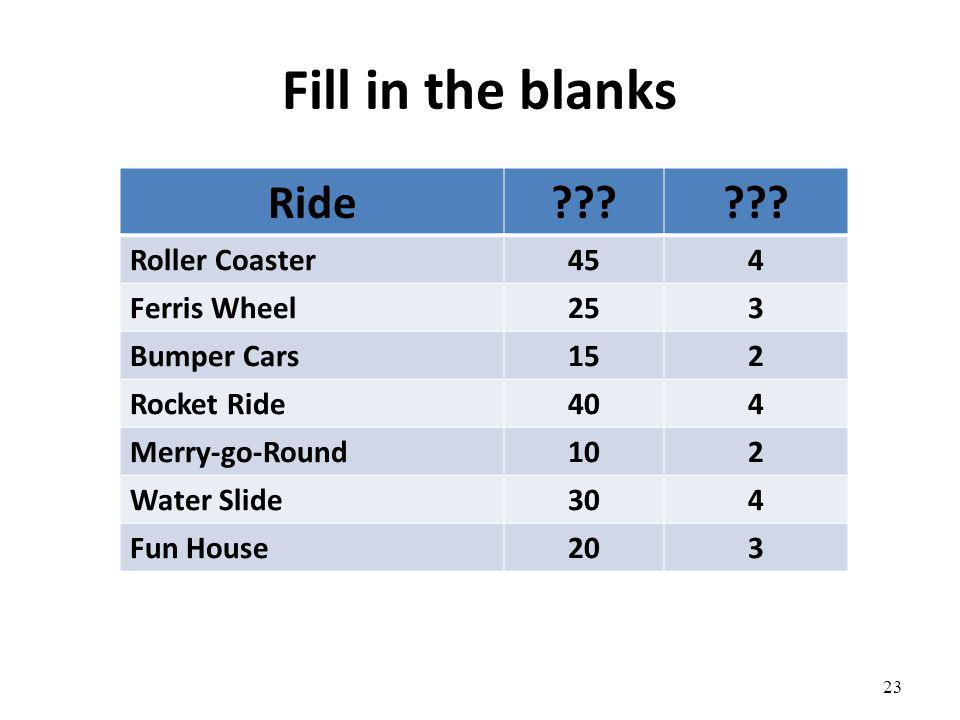 Fill in the blanks Ride??? Roller Coaster454 Ferris Wheel253 Bumper Cars152 Rocket Ride404 Merry-go-Round102 Water Slide304 Fun House203 23