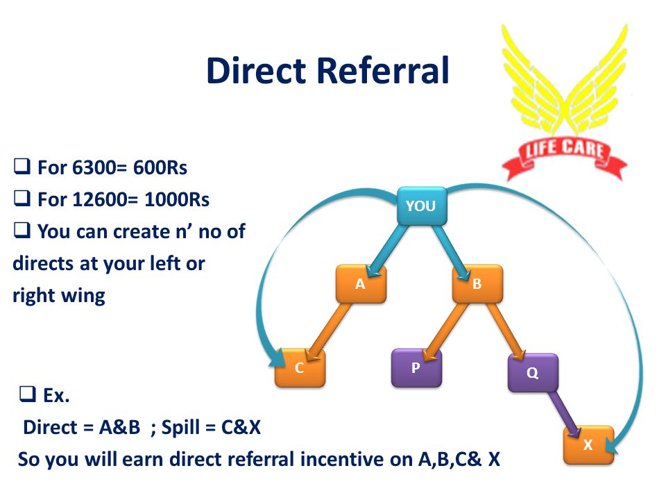 INCOME OPTIONS Direct Incentive Binary Referal Binary Spill Network Awards & Rewards LIFE CARE