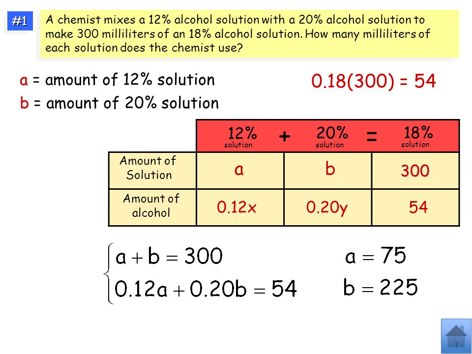 Amount of Solution Amount of alcohol ab 300 + = 0.12x0.20y 0.18(300) = 54 54 12% solution 20% solution 18% solution A chemist mixes a 12% alcohol solution with a 20% alcohol solution to make 300 milliliters of an 18% alcohol solution.