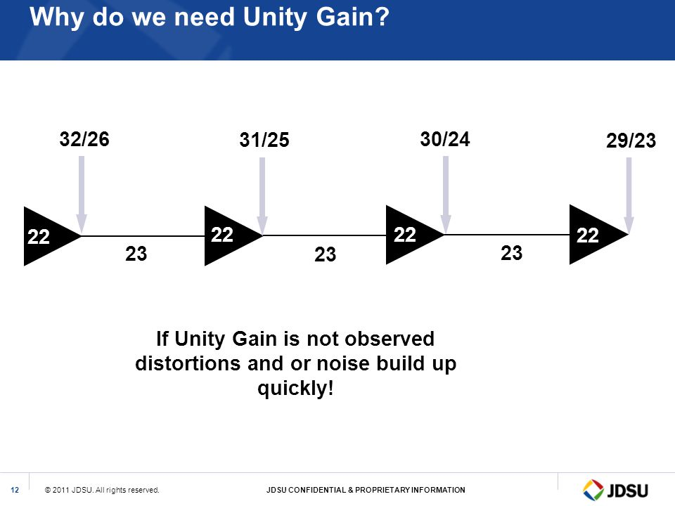 © 2011 JDSU. All rights reserved.JDSU CONFIDENTIAL & PROPRIETARY INFORMATION12 Why do we need Unity Gain? 22 32/26 31/25 30/24 29/23 23 If Unity Gain