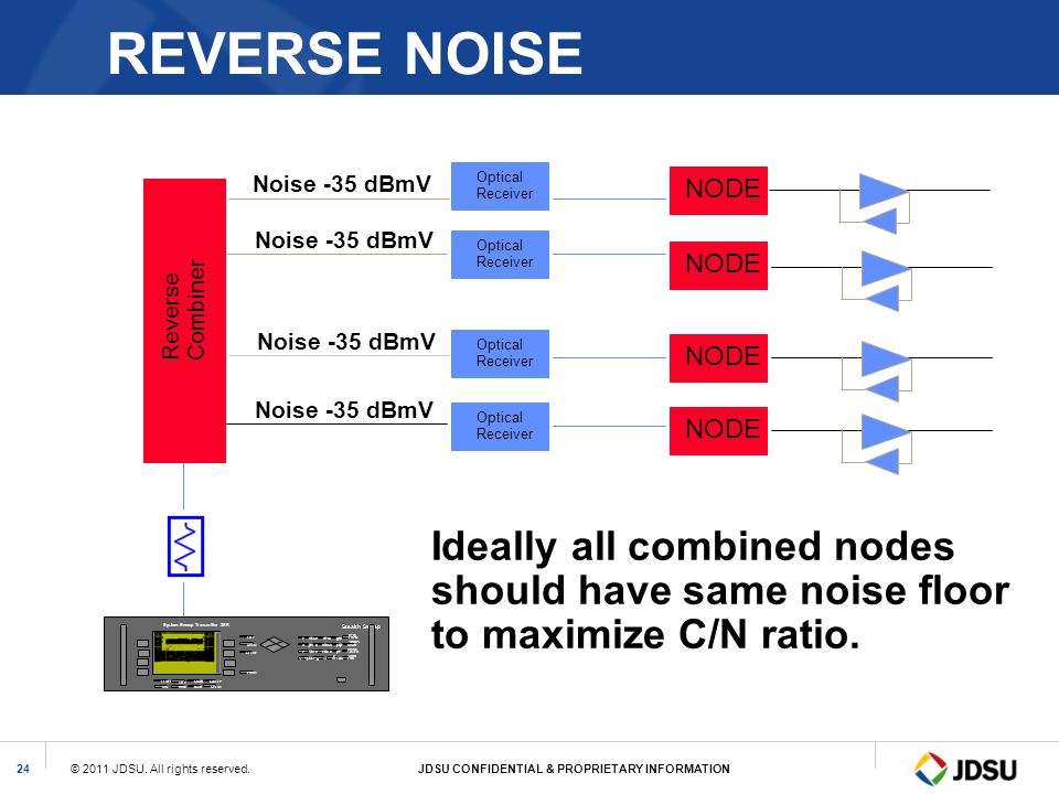 © 2011 JDSU. All rights reserved.JDSU CONFIDENTIAL & PROPRIETARY INFORMATION24 REVERSE NOISE Reverse Combiner Noise -35 dBmV FREQ CHAN ENTER FCNCLEAR
