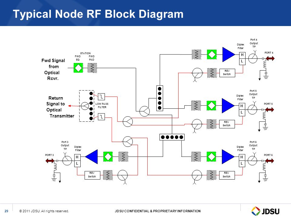 © 2011 JDSU. All rights reserved.JDSU CONFIDENTIAL & PROPRIETARY INFORMATION29 Typical Node RF Block Diagram Fwd Signal from Optical Rcvr. Return Sign