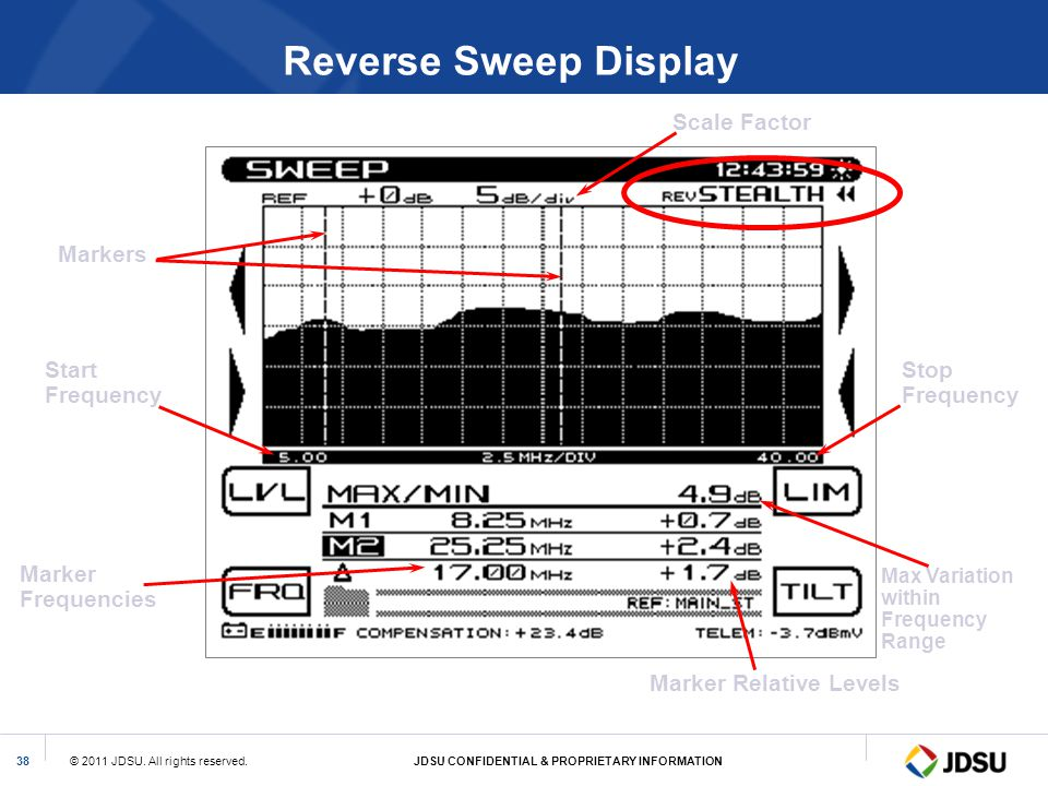 © 2011 JDSU. All rights reserved.JDSU CONFIDENTIAL & PROPRIETARY INFORMATION38 Reverse Sweep Display Markers Start Frequency Stop Frequency Marker Fre