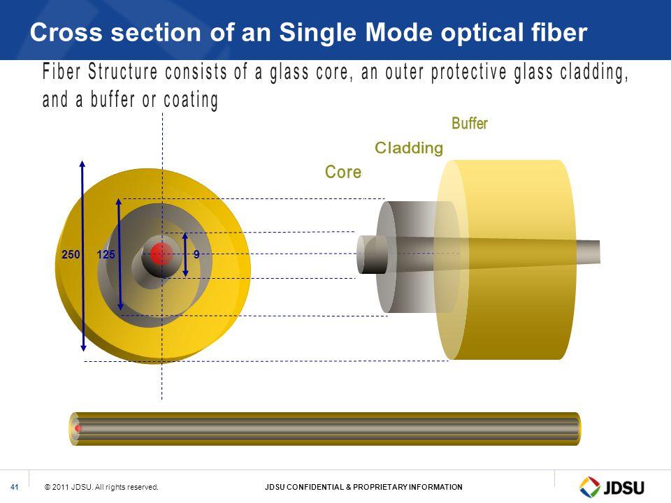 © 2011 JDSU. All rights reserved.JDSU CONFIDENTIAL & PROPRIETARY INFORMATION41 9 125 250 Cross section of an Single Mode optical fiber