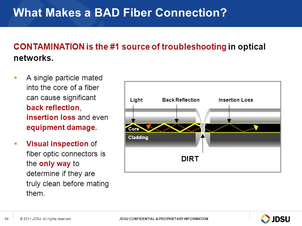 © 2011 JDSU. All rights reserved.JDSU CONFIDENTIAL & PROPRIETARY INFORMATION54 What Makes a BAD Fiber Connection? A single particle mated into the cor