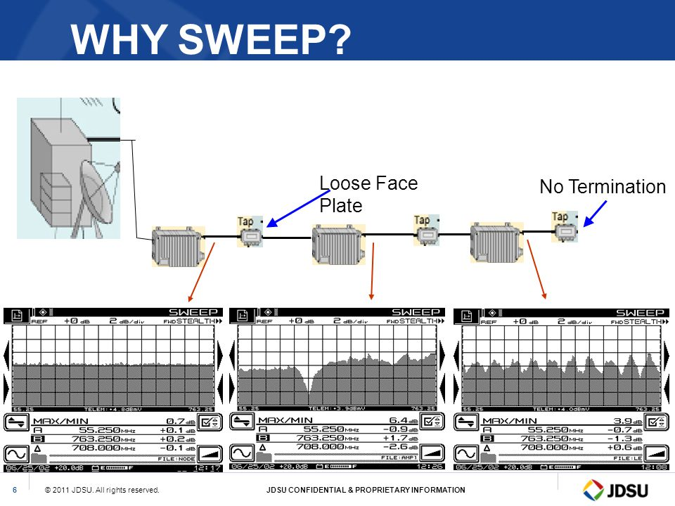 © 2011 JDSU. All rights reserved.JDSU CONFIDENTIAL & PROPRIETARY INFORMATION6 WHY SWEEP? Loose Face Plate No Termination