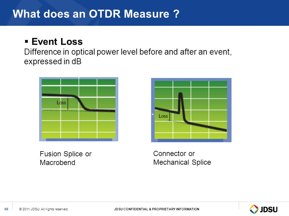 © 2011 JDSU. All rights reserved.JDSU CONFIDENTIAL & PROPRIETARY INFORMATION68 What does an OTDR Measure ? Event Loss Difference in optical power leve
