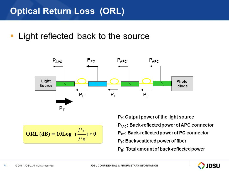 © 2011 JDSU. All rights reserved.JDSU CONFIDENTIAL & PROPRIETARY INFORMATION71 Optical Return Loss (ORL) Light reflected back to the source P T : Outp