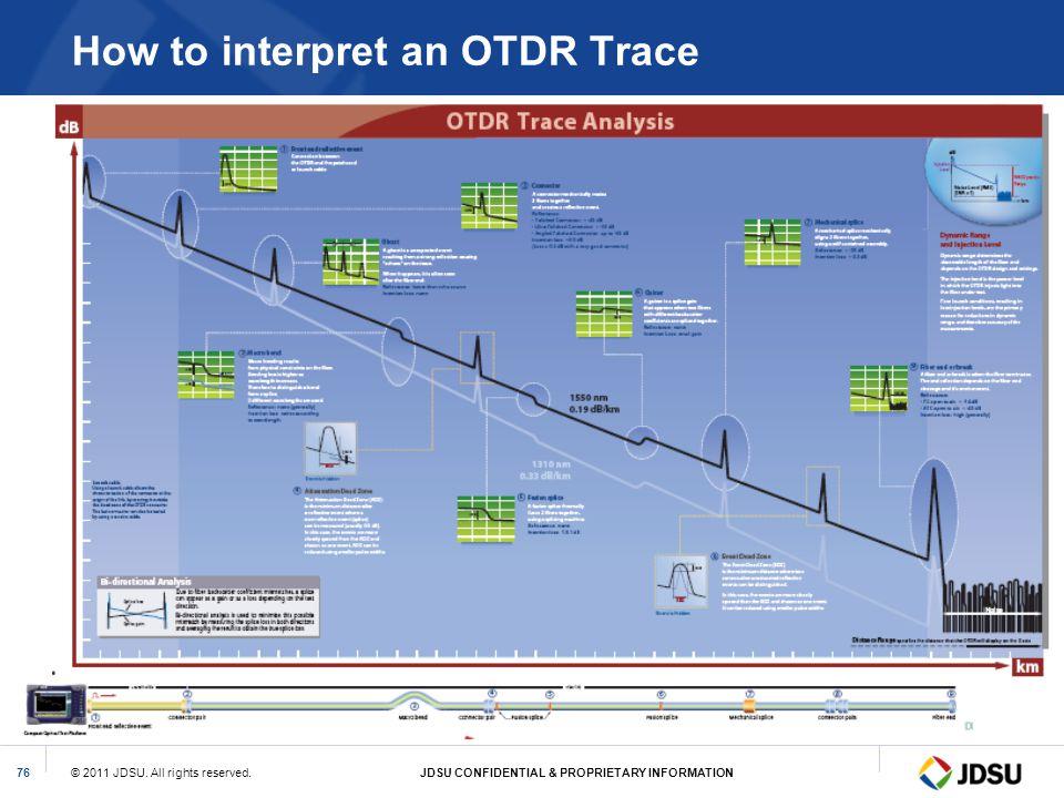 © 2011 JDSU. All rights reserved.JDSU CONFIDENTIAL & PROPRIETARY INFORMATION76 How to interpret an OTDR Trace