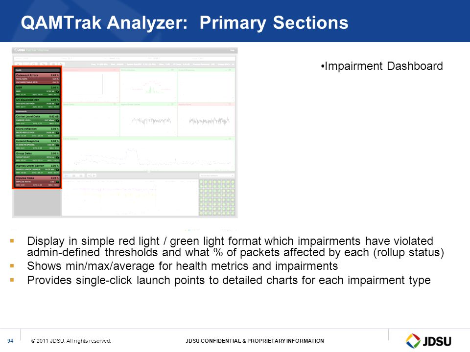 © 2011 JDSU. All rights reserved.JDSU CONFIDENTIAL & PROPRIETARY INFORMATION94 QAMTrak Analyzer: Primary Sections Impairment Dashboard Display in simp