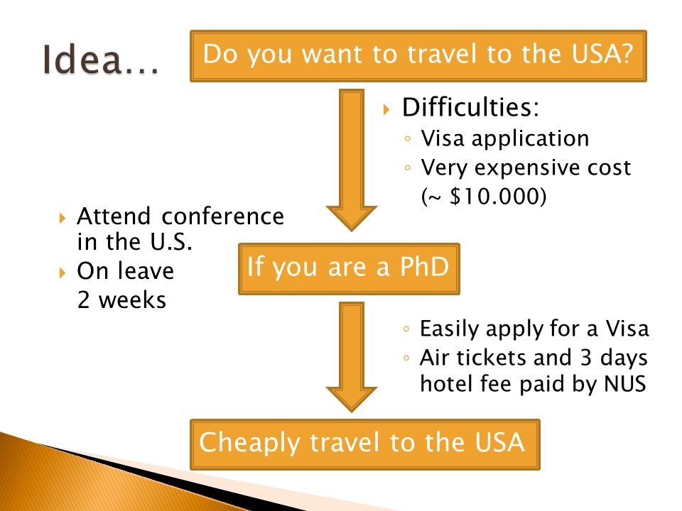 Difficulties: Visa application Very expensive cost (~ $10.000) Do you want to travel to the USA? Attend conference in the U.S. On leave 2 weeks If you