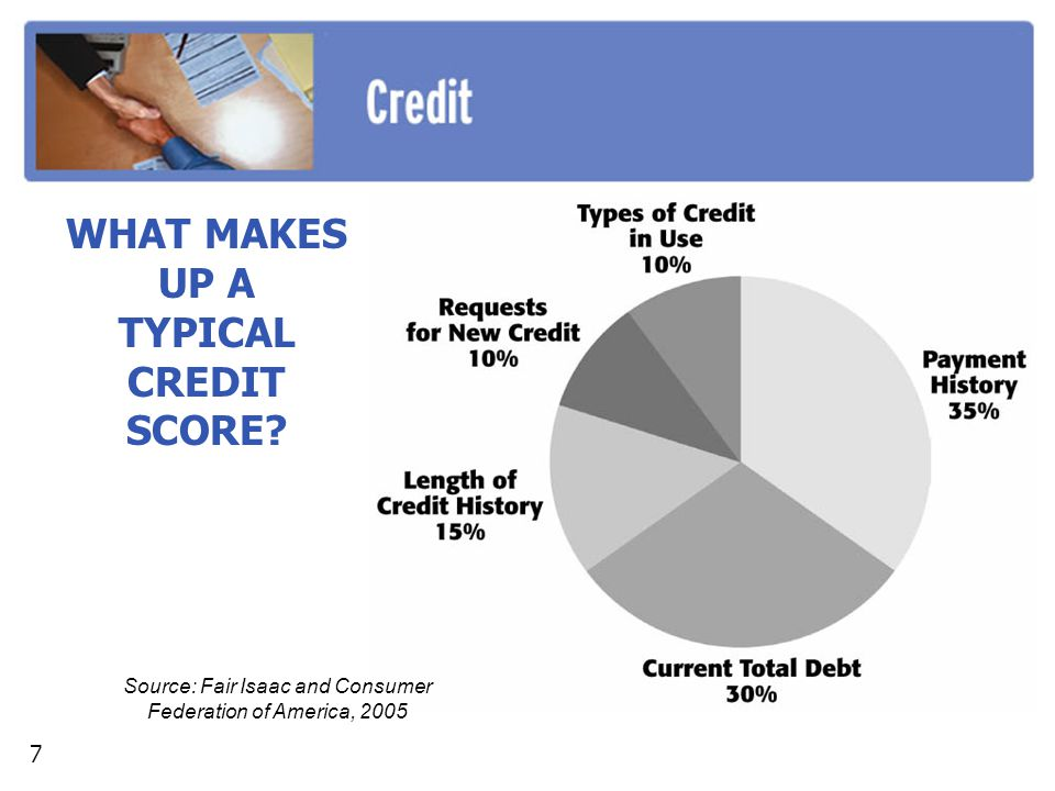 WHAT MAKES UP A TYPICAL CREDIT SCORE? 7 Source: Fair Isaac and Consumer Federation of America, 2005