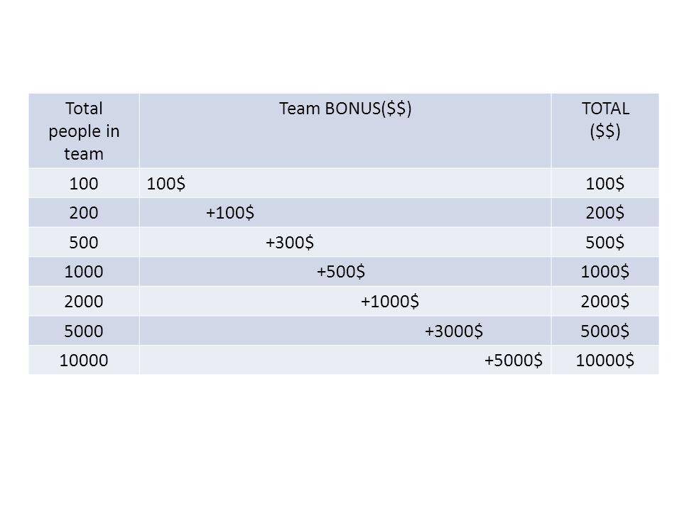 Total people in team Team BONUS($$)TOTAL ($$) 100100$ 200 +100$200$ 500 +300$500$ 1000 +500$1000$ 2000 +1000$2000$ 5000 +3000$5000$ 10000 +5000$10000$