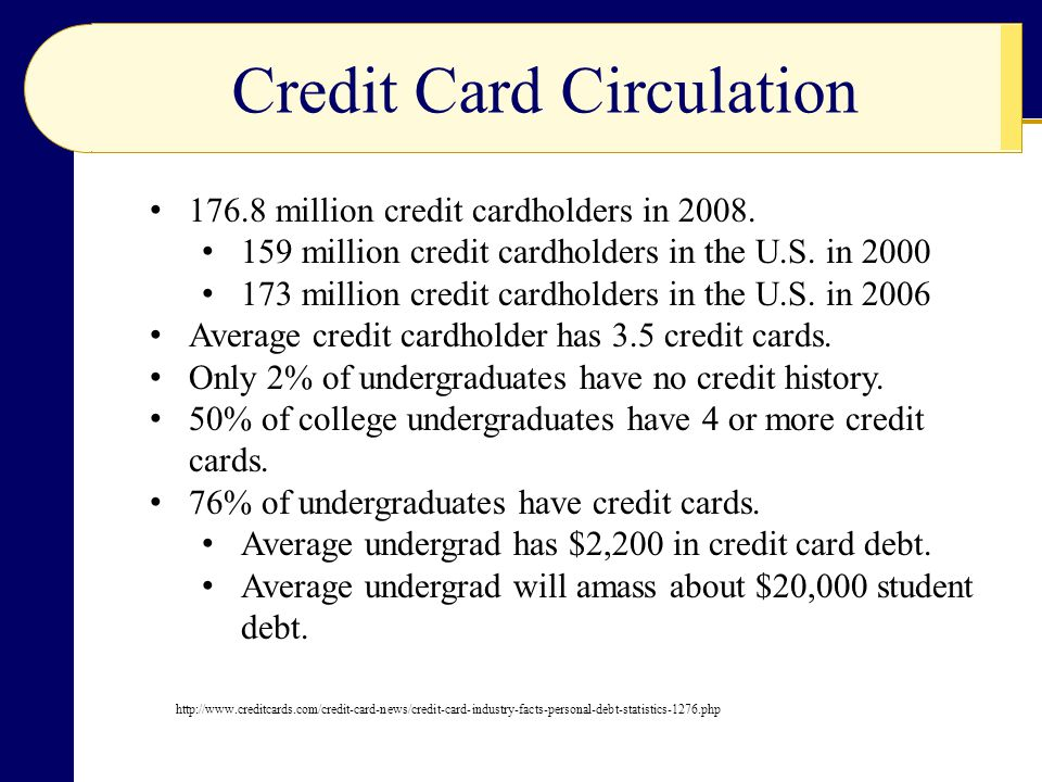 Credit Card Circulation 176.8 million credit cardholders in 2008.