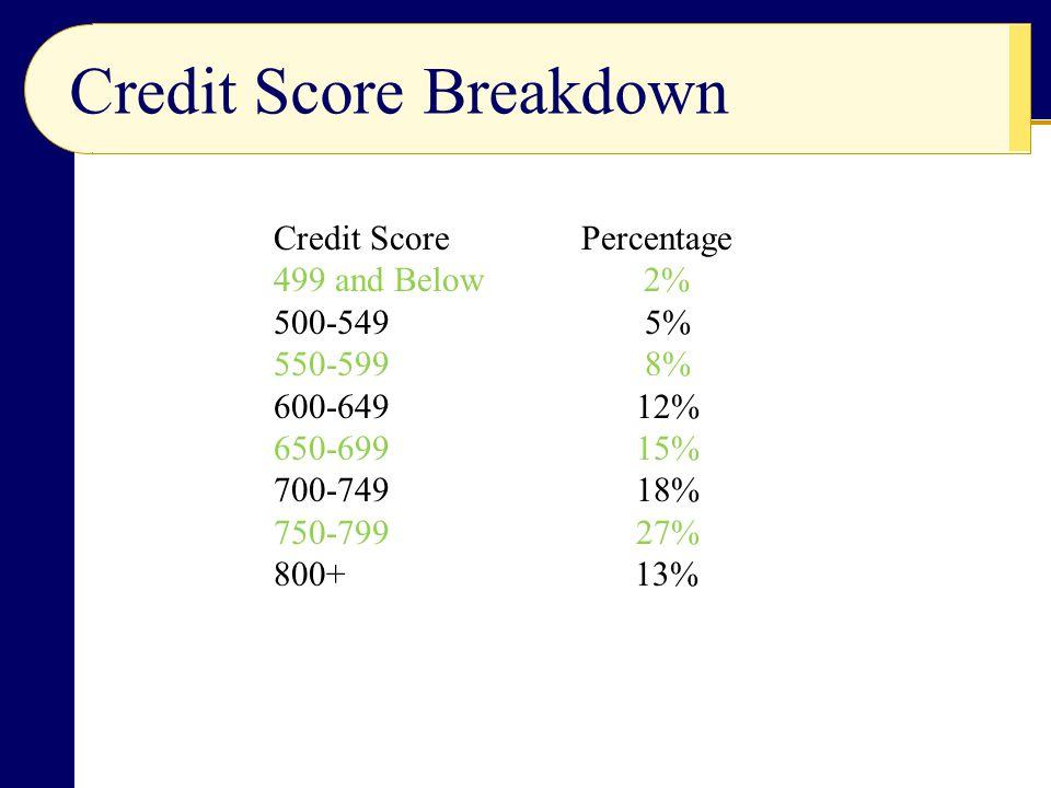 Credit Score Breakdown Credit Score Percentage 499 and Below 2% 500-549 5% 550-599 8% 600-649 12% 650-699 15% 700-749 18% 750-799 27% 800+ 13%