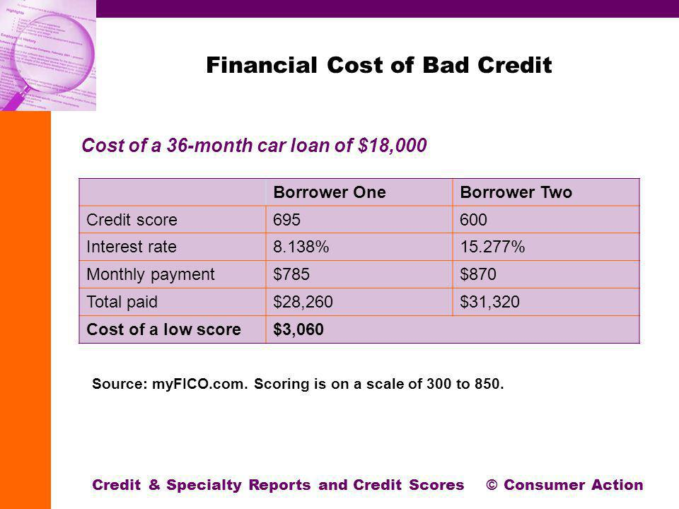 Financial Cost of Bad Credit Borrower OneBorrower Two Credit score695600 Interest rate8.138%15.277% Monthly payment$785$870 Total paid$28,260$31,320 Cost of a low score$3,060 Credit & Specialty Reports and Credit Scores © Consumer Action Source: myFICO.com.