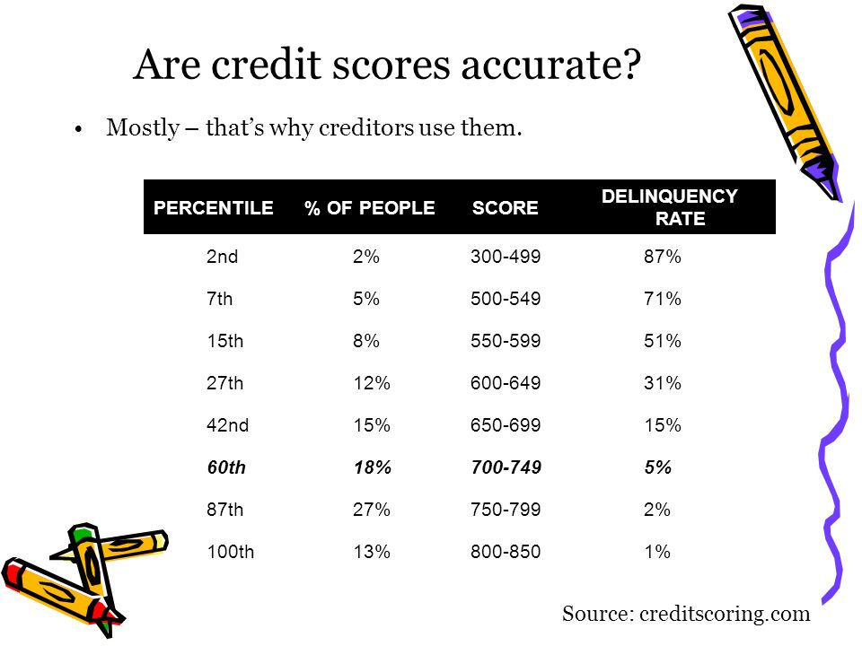 Are credit scores accurate? Mostly – thats why creditors use them. PERCENTILE % OF PEOPLE SCORE DELINQUENCY RATE 2nd 2% 300-499 87% 7th 5% 500-549 71%