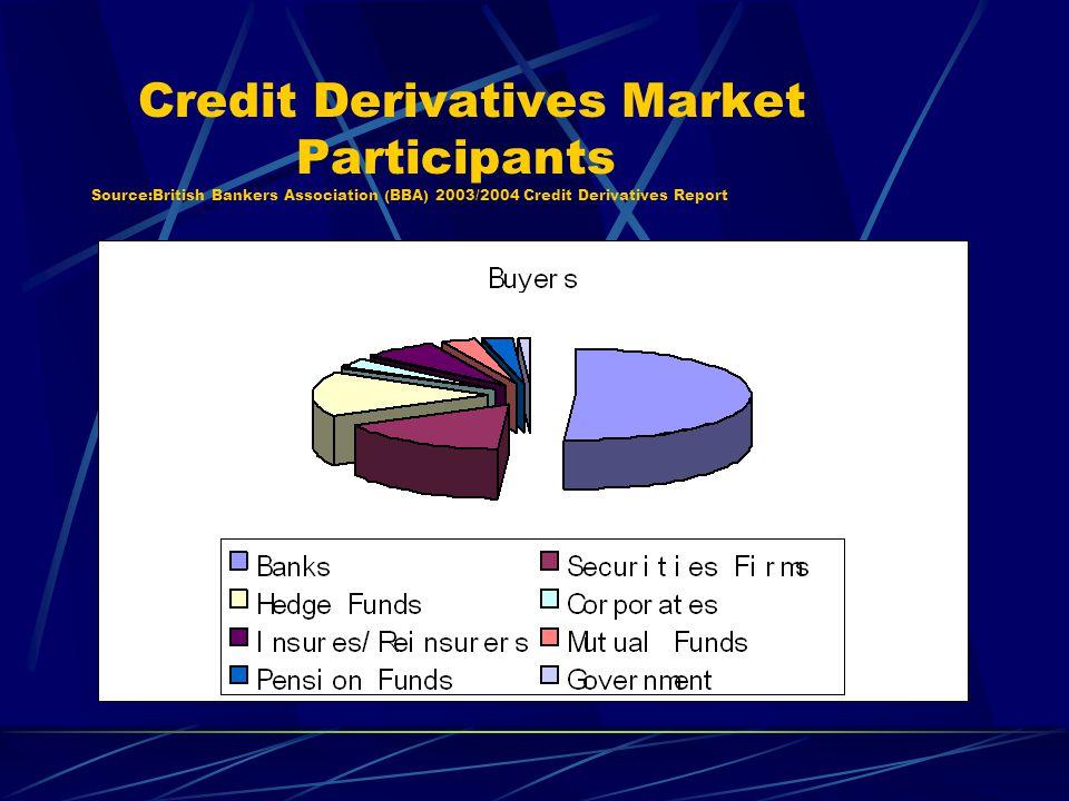 Credit Derivatives Market Participants Source:British Bankers Association (BBA) 2003/2004 Credit Derivatives Report