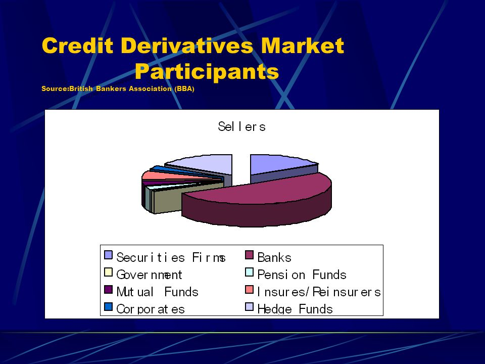 Credit Derivatives Market Participants Source:British Bankers Association (BBA)