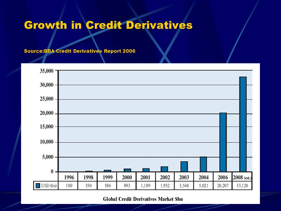 Growth in Credit Derivatives Source:BBA Credit Derivatives Report 2006