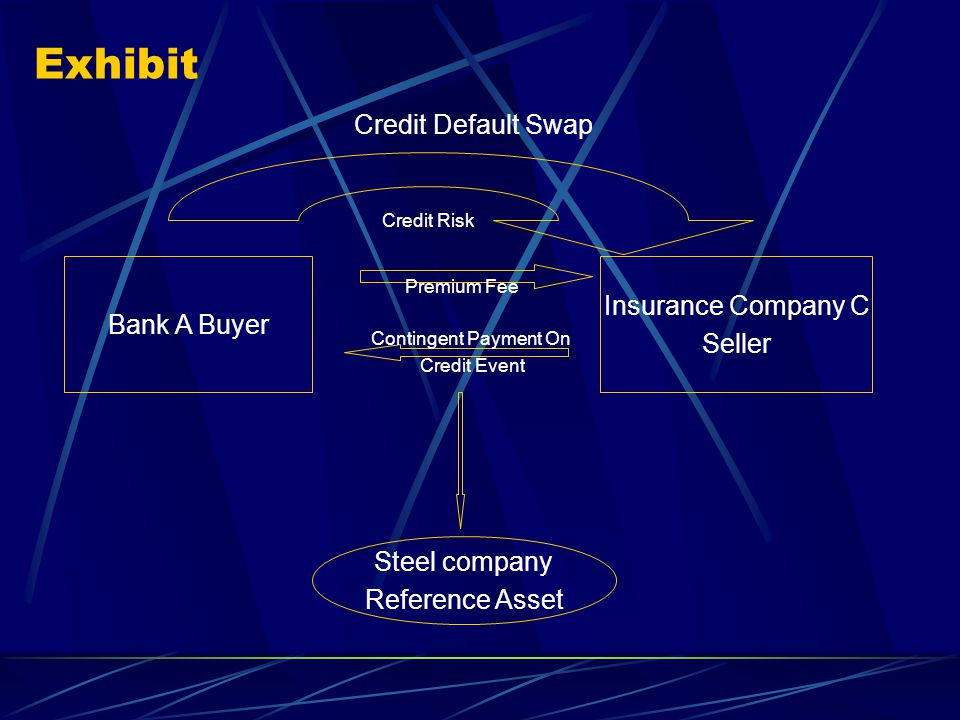 Exhibit Credit Default Swap Bank A Buyer Insurance Company C Seller Steel company Reference Asset Contingent Payment On Credit Event Premium Fee Credit Risk