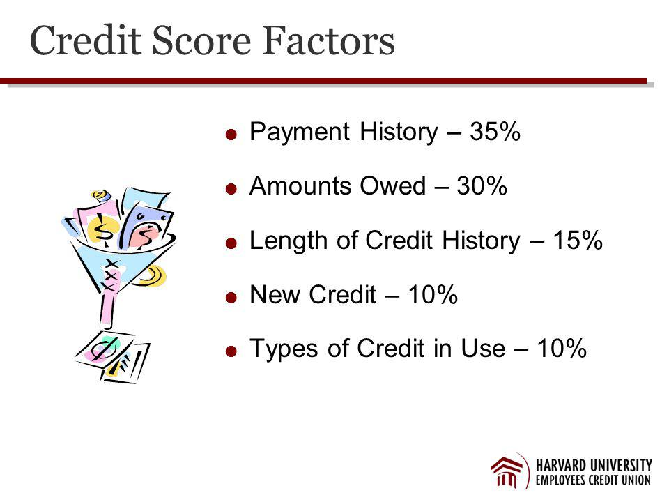 Credit Score Factors Payment History – 35% Amounts Owed – 30% Length of Credit History – 15% New Credit – 10% Types of Credit in Use – 10%