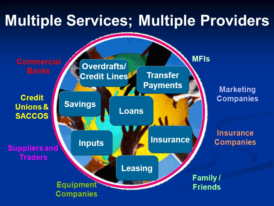 2.Financial Linkages Private Banks State Banks Postal Banks Insurance Cos.