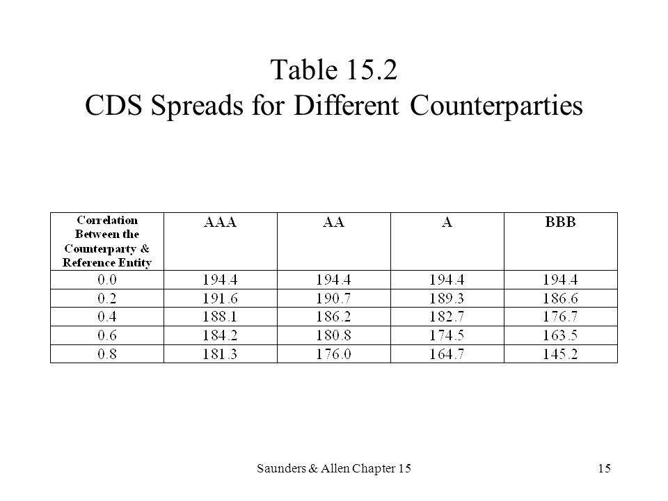 Saunders & Allen Chapter 1515 Table 15.2 CDS Spreads for Different Counterparties