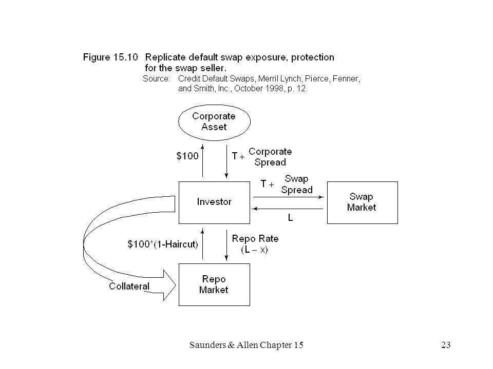 Saunders & Allen Chapter 1523