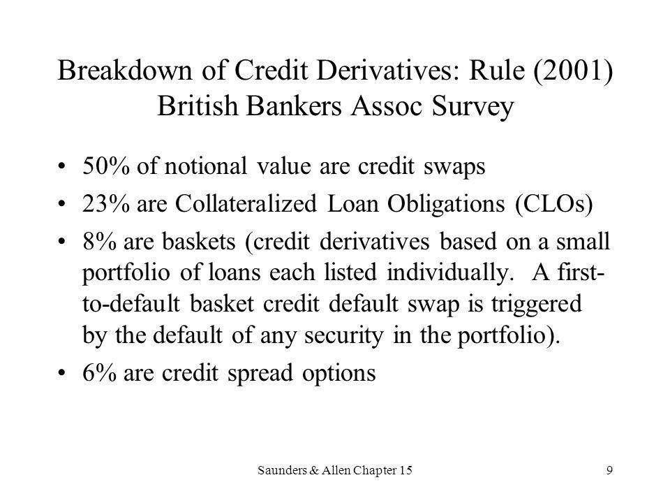 9 Breakdown of Credit Derivatives: Rule (2001) British Bankers Assoc Survey 50% of notional value are credit swaps 23% are Collateralized Loan Obligat